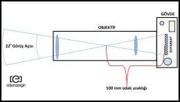 Tele Objektifler (Dar Açılı Objektifler)